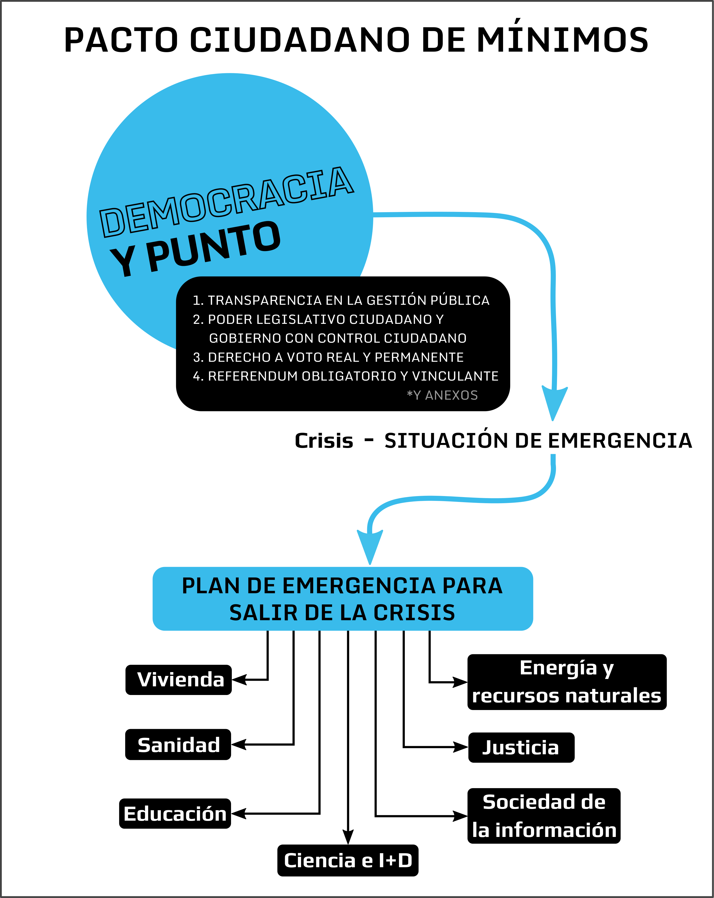 http://partidox.org/wp-content/uploads/2013/11/11-2013-EsquemaContenidos_v2.png
